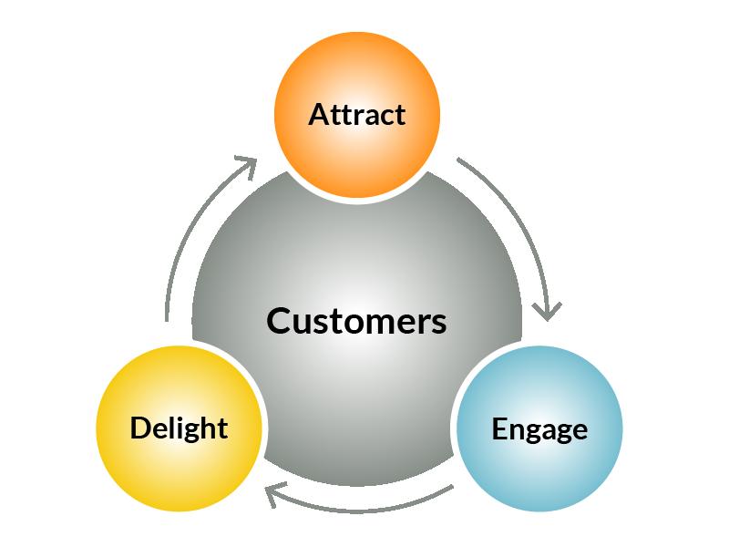 Inbound Marketing Flywheel infographic